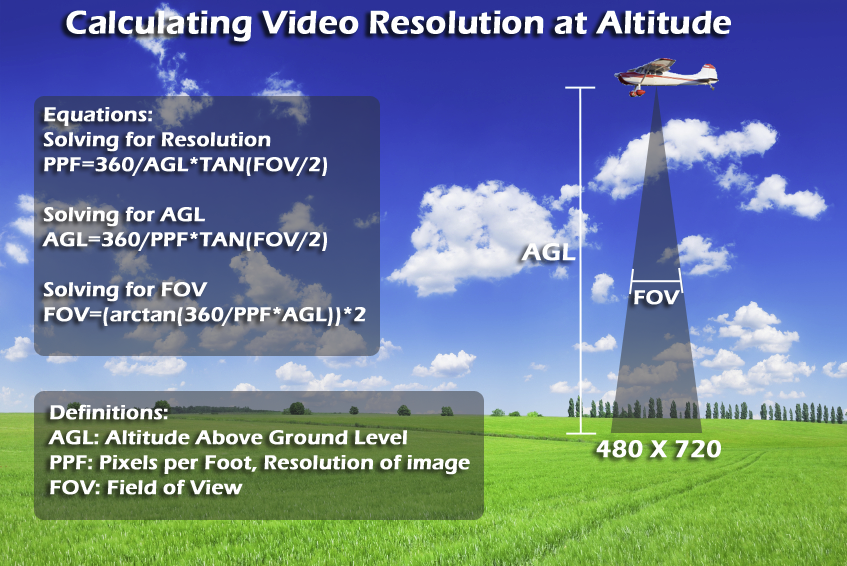 VIDEO RESOLUTIONS AT ALTITUDE
